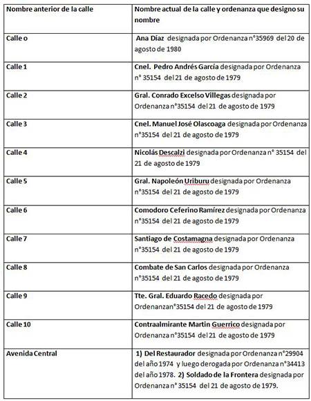 Cuadro Nomenclatura de calles Lugano I y II