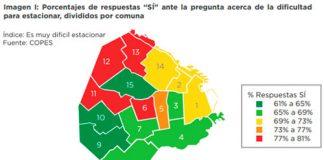 Porcentajes de respuesta SÍ ante la dificultad para estacionar