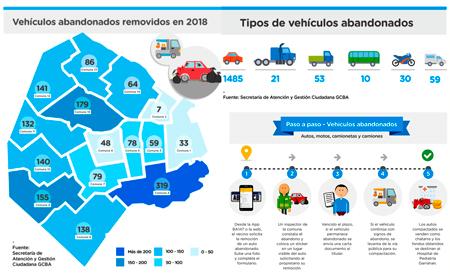 1600 autos abandonados fueron removidos en la Ciudad durante 2018